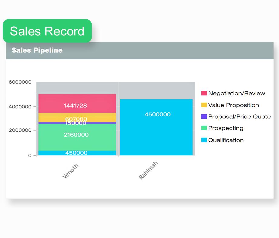 sales-pipeline-by-sales-team