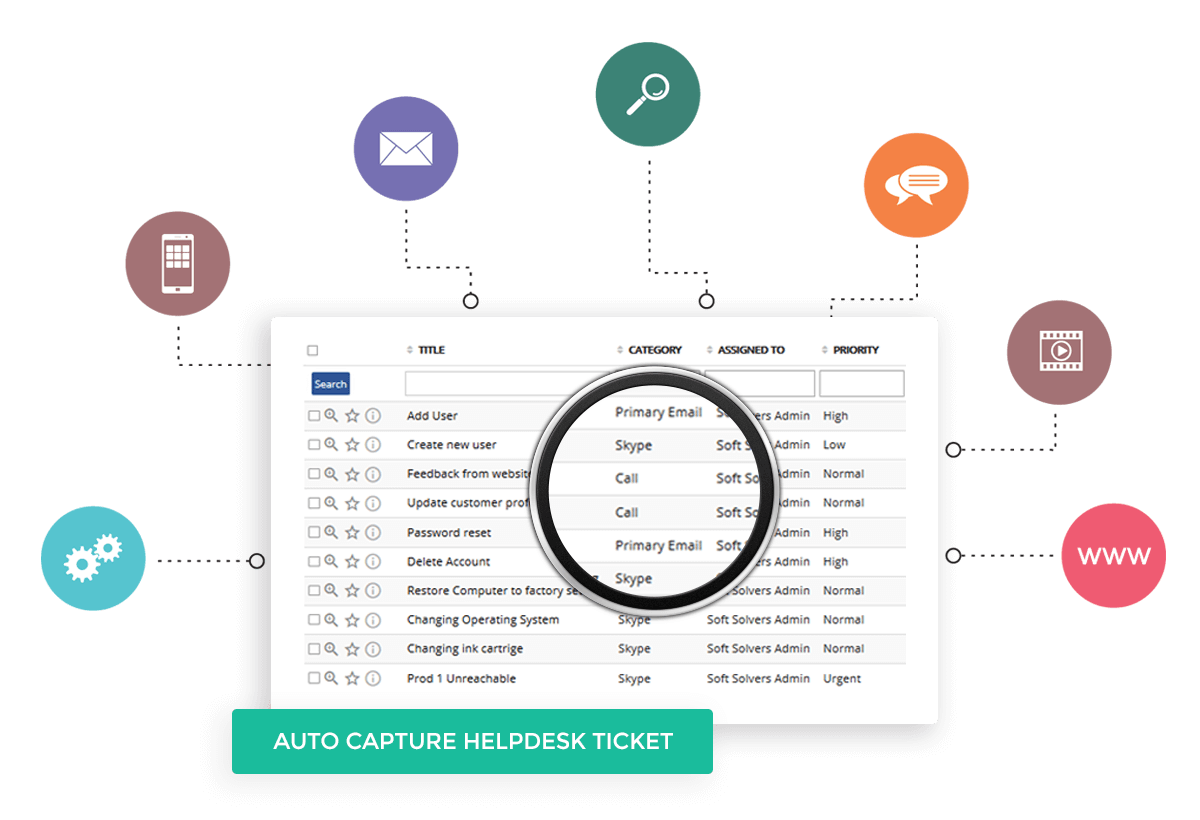 Auto capture helpdesk ticket from omnichannel