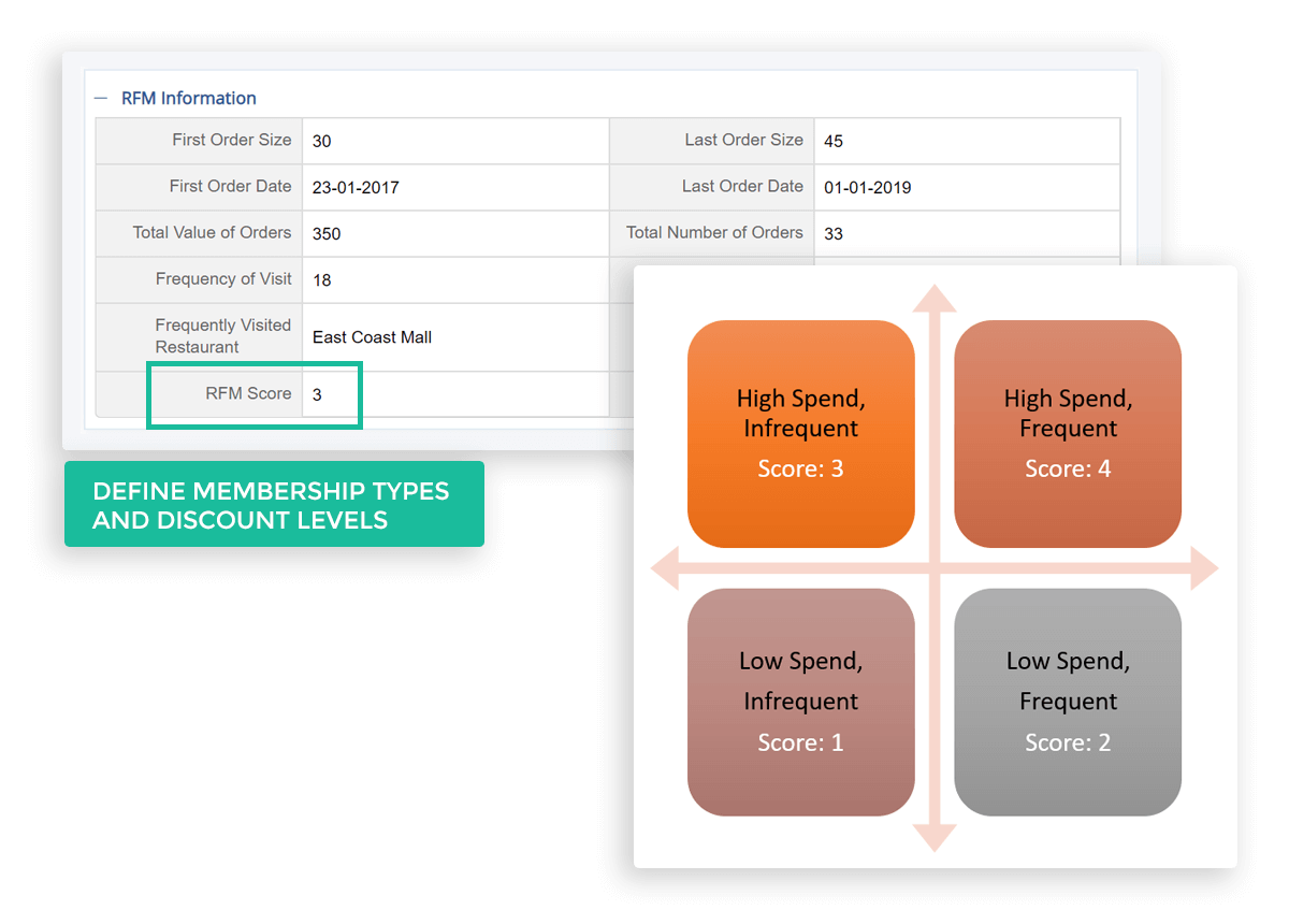 Define Membership Types and Discount Levels