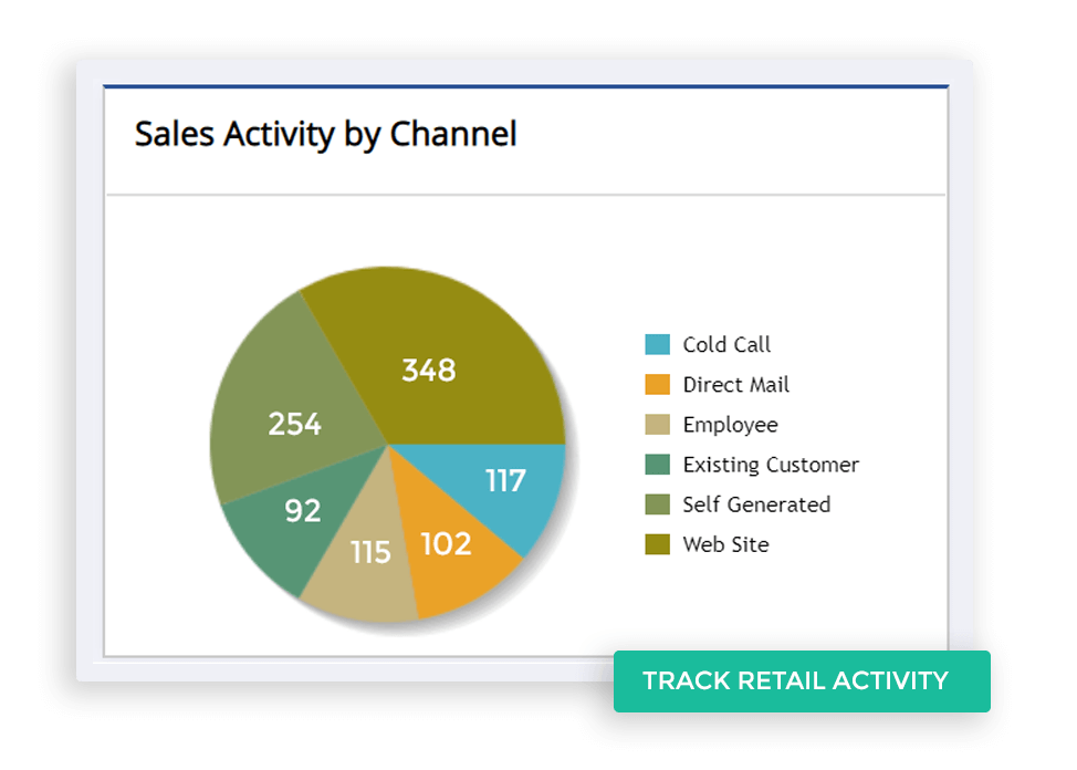 Track Retail Activity across multi channels
