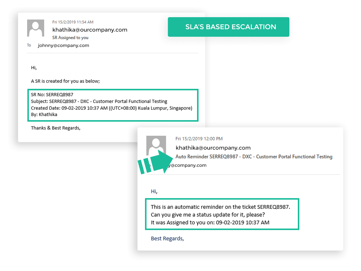 SLA's based Escalation with Email or SMS alerts