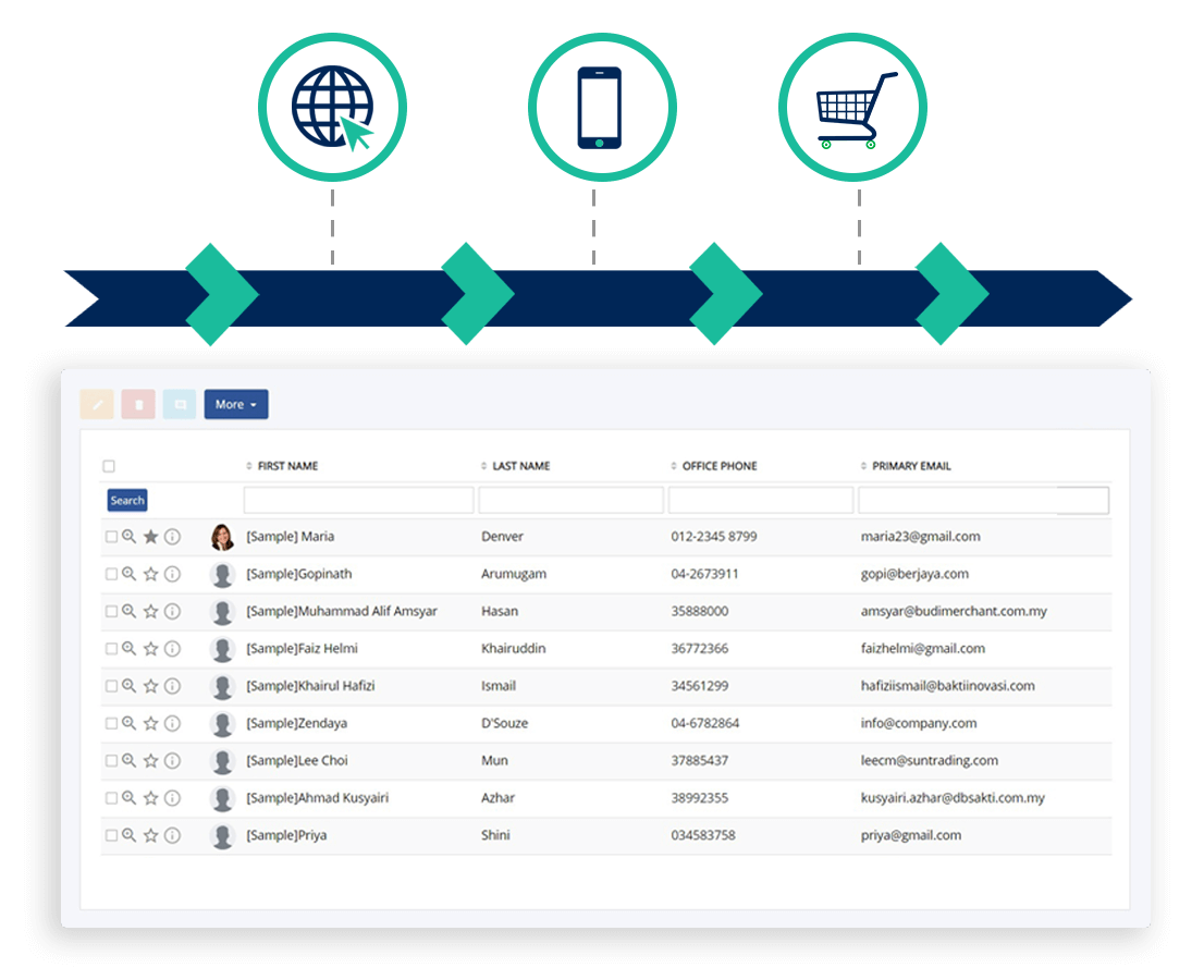 Consolidate Sales from multiple channels for Points Calculation