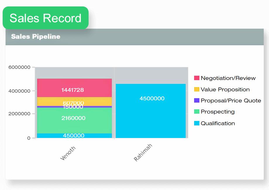 sales-pipeline-by-sales-team1